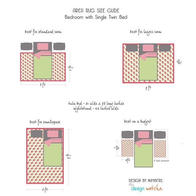 Diagram of different sized beds and area rug sizes for each