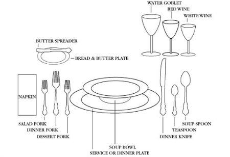 Furniture, Cheat Sheet How To Set A Table Victorian Style Wedding Setting  Etiquette Wine Glass